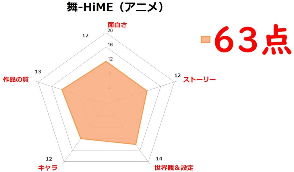アニメ「舞-HiME」評価