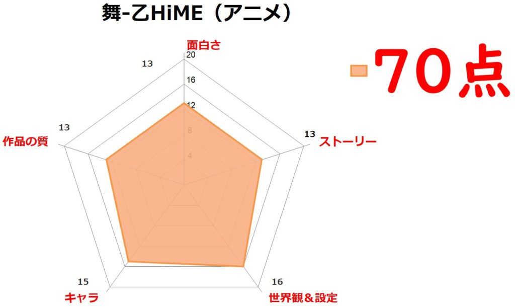 アニメ「舞-乙HiME」評価